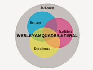What We Believe - Wesleyan Quadrilateral